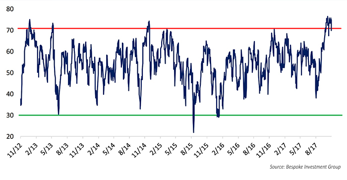 Are broad market indicators cause for concern?